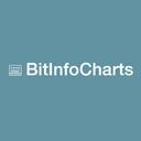 BitInfoCharts