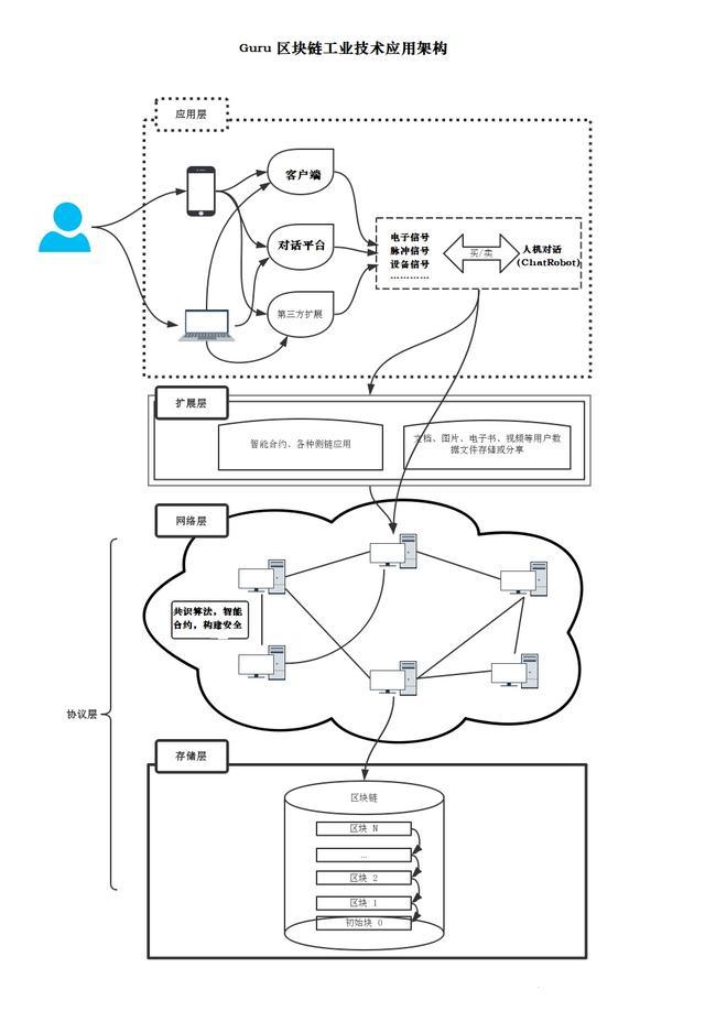 游娱链(GE-Chain):游戏产业的区块链游娱共享社区