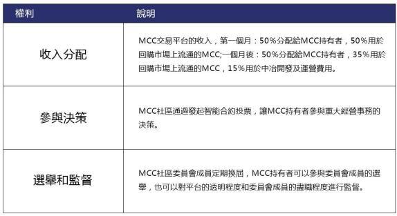 MCC拥有主链的去中心化交易所
