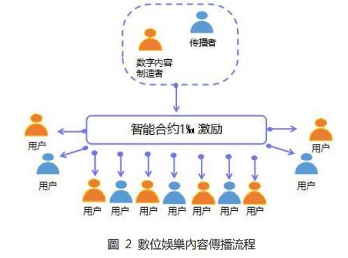 娱乐星球(DDM):去中心化的数字内容公共区块链服务平台