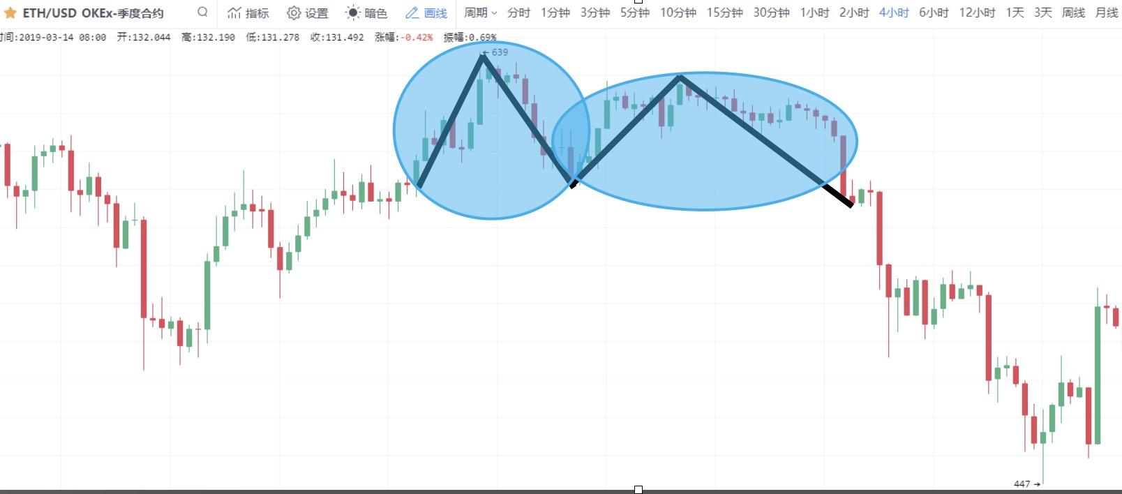 数字货币K线图图解:逃顶形态之M头