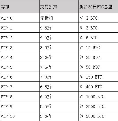gate.io平台用户VIP等级说明一览表