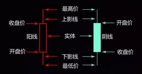 数字货币k线图怎么看?数字货币k线图如何分析?