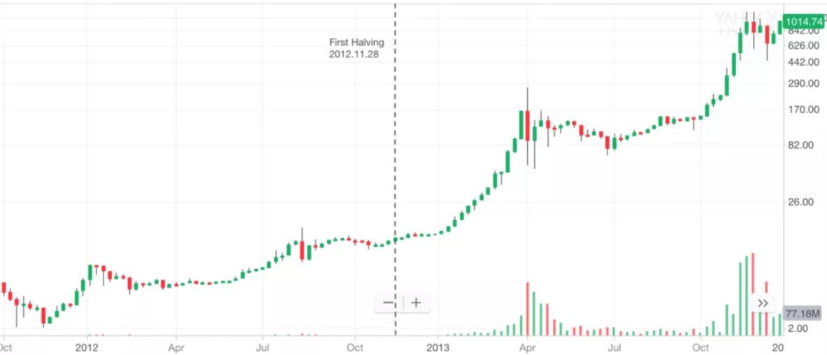 2020年比特币减半时间表及价格周期特征分析